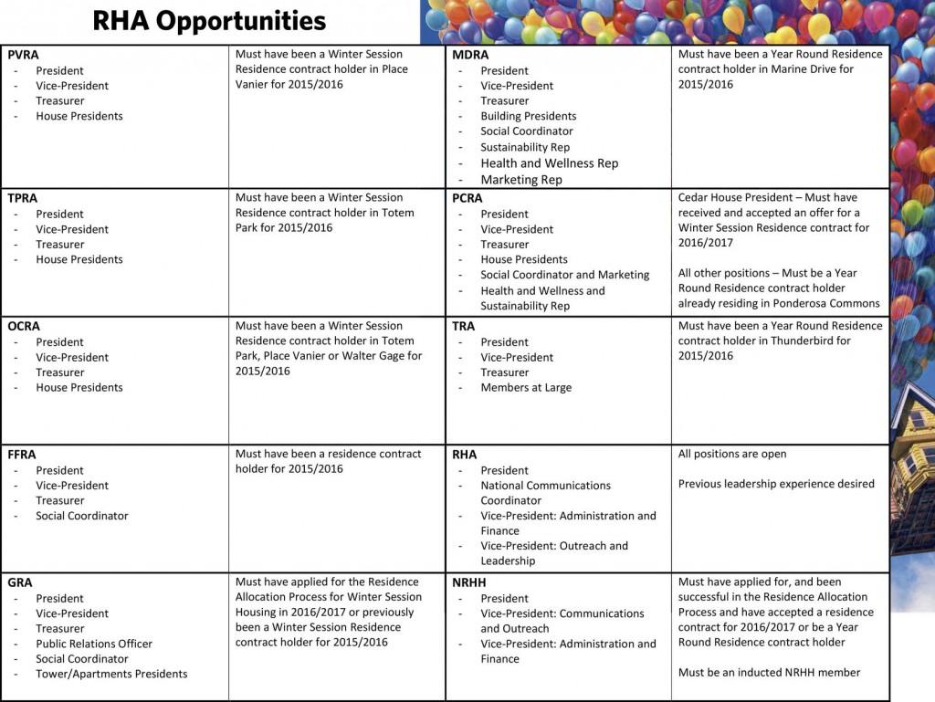RHA Opportunities